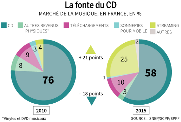 Le streaming musical face aux ventes physiques